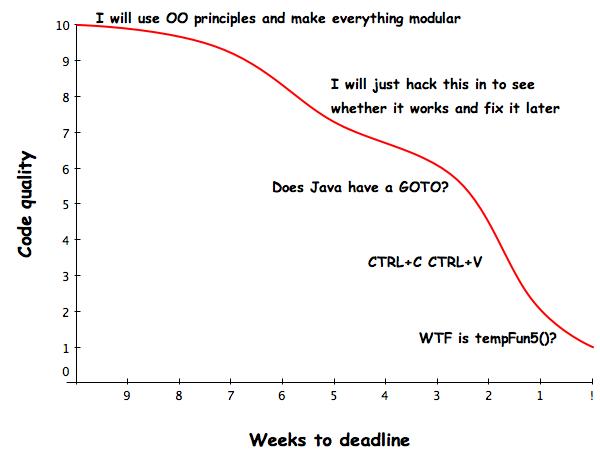 Code Quality vs. Time left to deadline