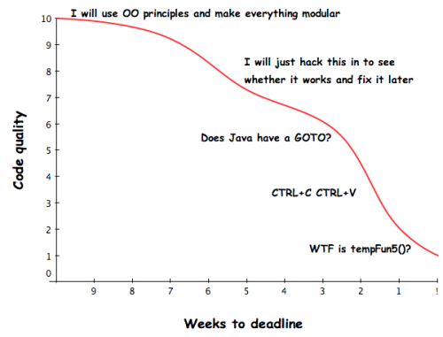 Code Quality vs Time to deadline