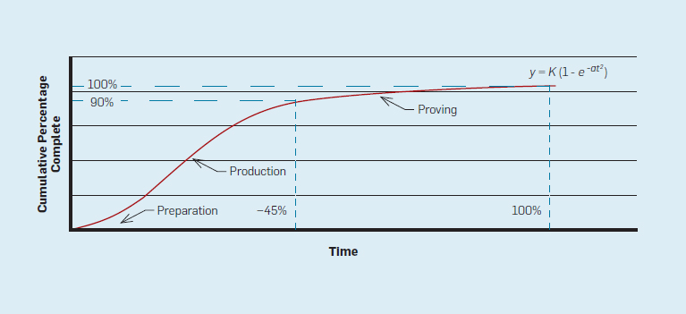 Cumulative competion curve.