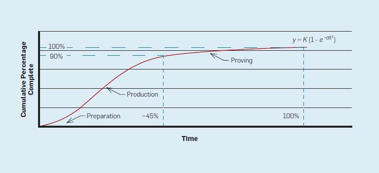 Cumulative competion curve.